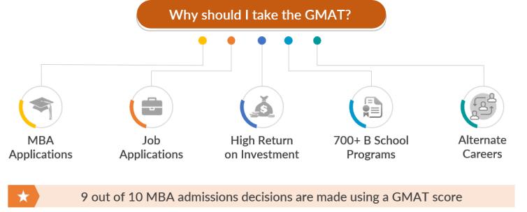 importance of gmat exam | gmat scope | how important is gmat l