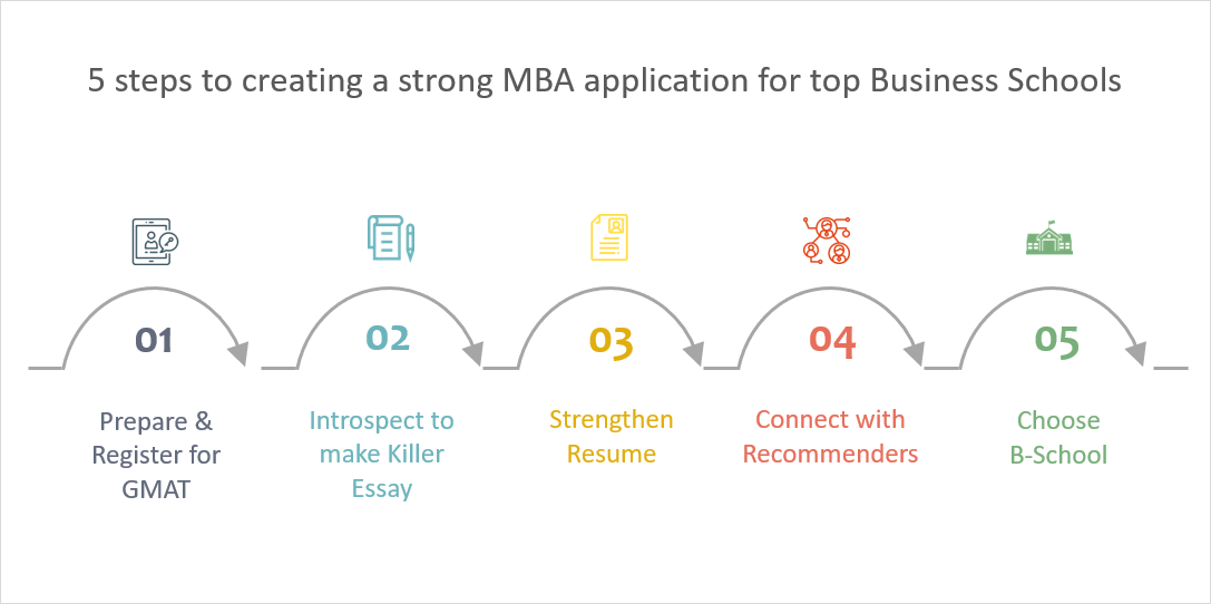 resume for mba admissions the b school application