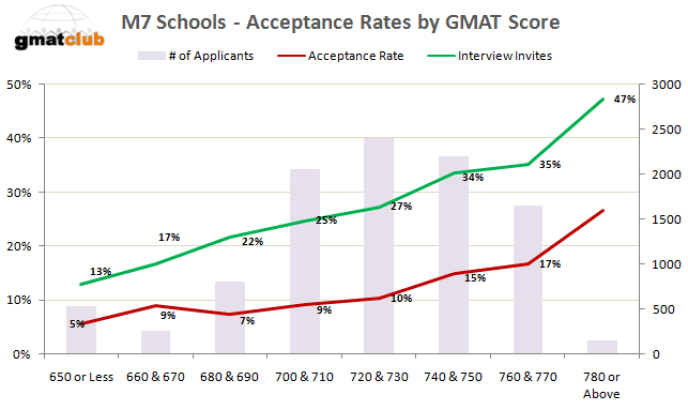 GMAT Score accepted Top Business Schools Acceptance rate