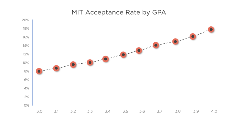 Importance of various factors - MBA Application Process