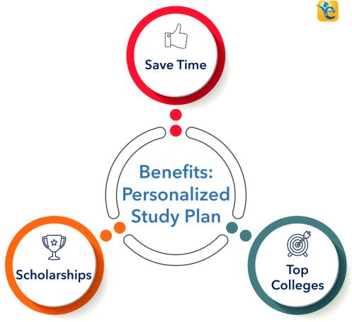 Benefits of Personalized GMAT Study Plan