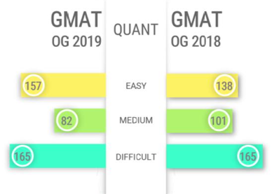 gmat og 2019 comparison | og 2019 vs og 2018