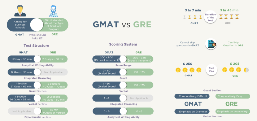 GMAT vs GRE | Brief comparison between two tests