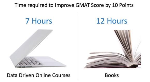 GMAT Resources Improve GMAT Score