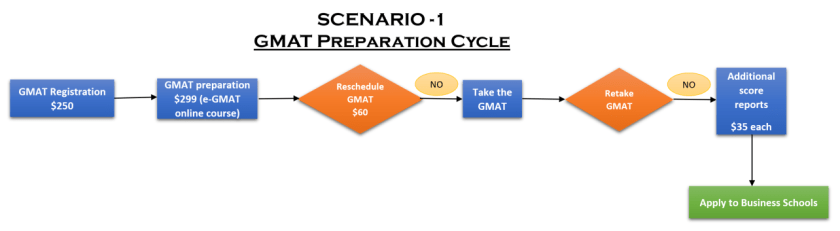 gmat test fees gmat cost