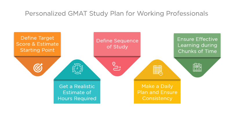 working professionals gmat study plan - Personalize GMAT study plan
