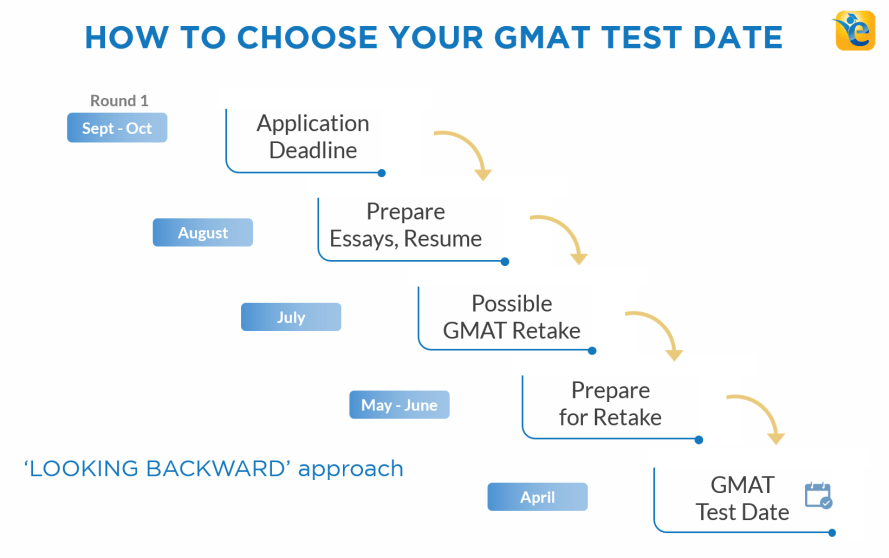 how to choose your gmat test date in 2018 2019 e gmat