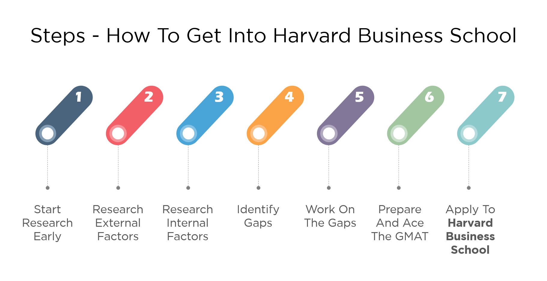 7 Steps - How to get into Harvard Business School (HBS) MBA