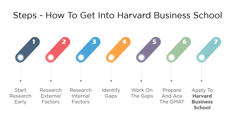 A Harvard University Guide To Executive >> 7 Steps How To Get Into Harvard Business School Hbs Mba
