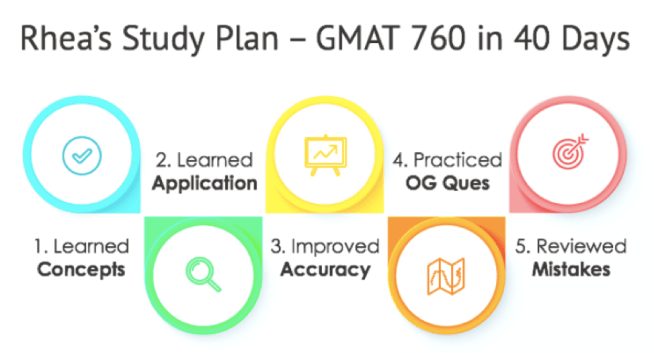 gmat success stories first time taker gmat