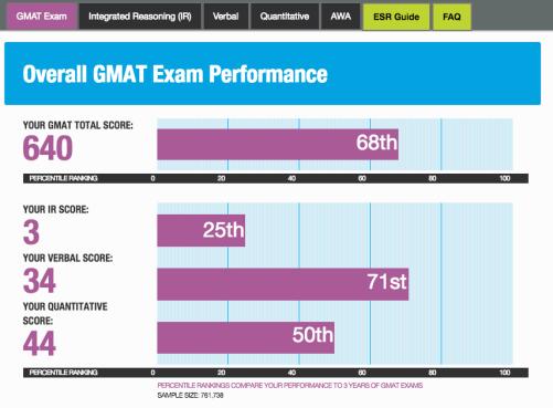gmat esr enhanced score report   is gmat esr worth purchasing