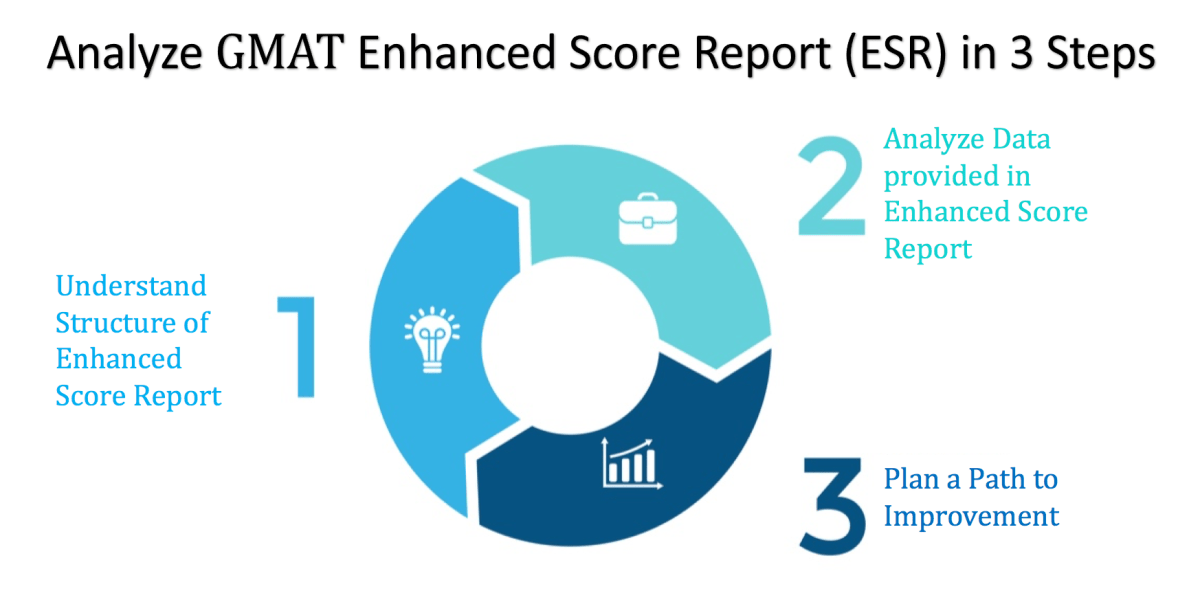 gmat enhanced score report analysis