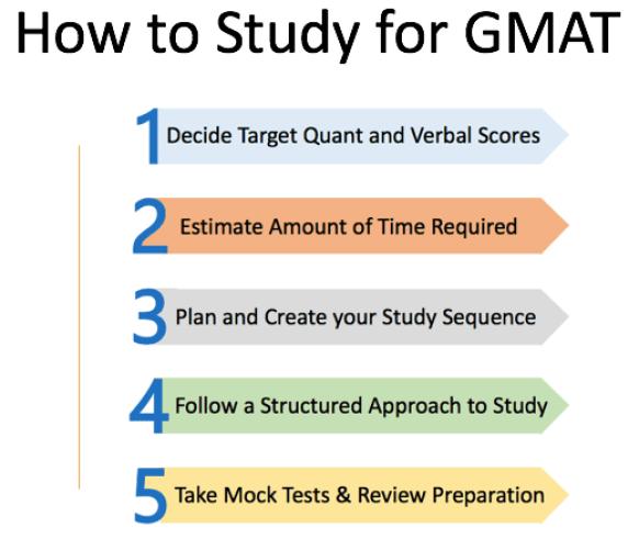 gmat 760 gmat study plan 3 months