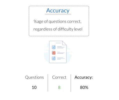 GMAT accuracy vs ability