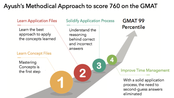 gmat guidance 99 percentiler