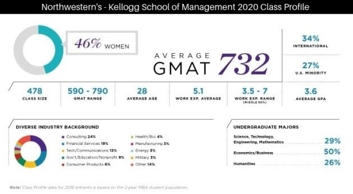 Northwestern - Kellogg School of Management 2020 Class Profile | why is diversity important in mba l diversity and inclusion