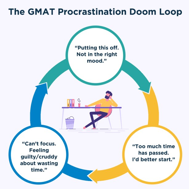 How to focus on GMAT preparation and overcome procrastination - The procrastination doom loop