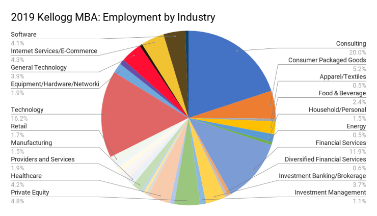 2019 Kellogg MBA_ Employment by Industry