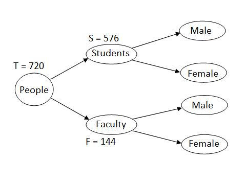 GMAT arithmetic problems