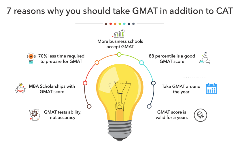 Advantages of GMAT in addition to CAT