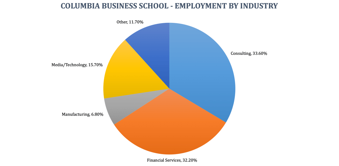 Columbia Business School - Employment by Industry