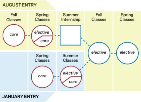 Columbia Business School MBA - August and January Intake Schedule