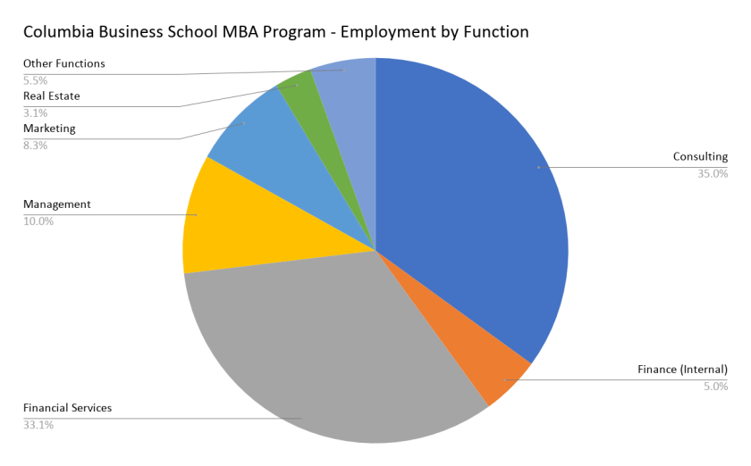 Columbia Business School MBA Program - Employment by Function