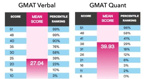 GMAT verbal Ram's SC strategy