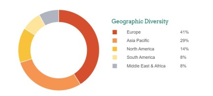 INSEAD MBA Program - Class Profile - Geographic diversity