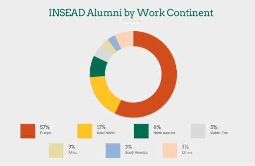 INSEAD MBA Program - Alumni Distribution by Continent