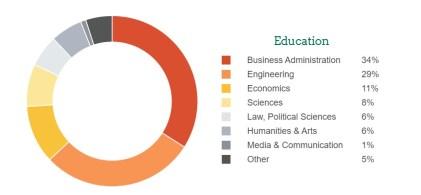 INSEAD-MBA-Program-Class-pre-MBA-educational-profile