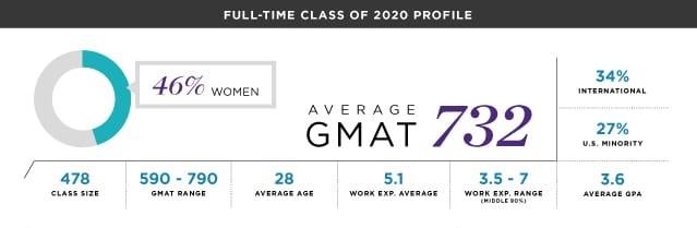 Kellogg MBA - Northwestern's Kellogg School of Management - Class Profile and Statistics
