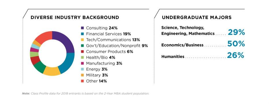 Kellogg MBA - Northwestern's Kellogg School of Management - Incoming class industry profile and undergraduate majors