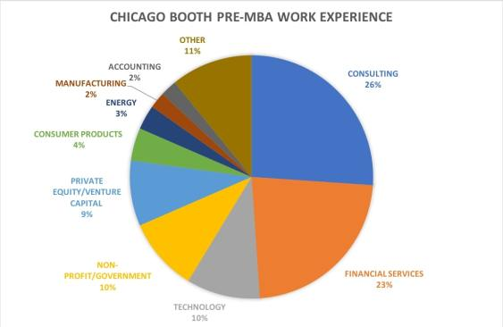 chicago booth mba previous employment