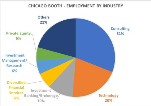 chicago booth mba employment by industry