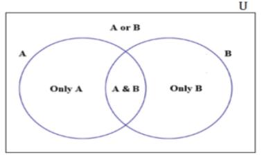 GMAT Math Venn diagram