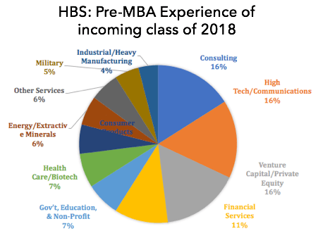 harvard business school pre mba experience