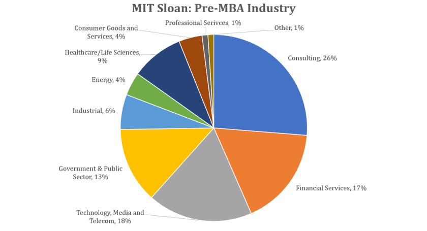 MIT Sloan MBA - Pre-MBA Industry