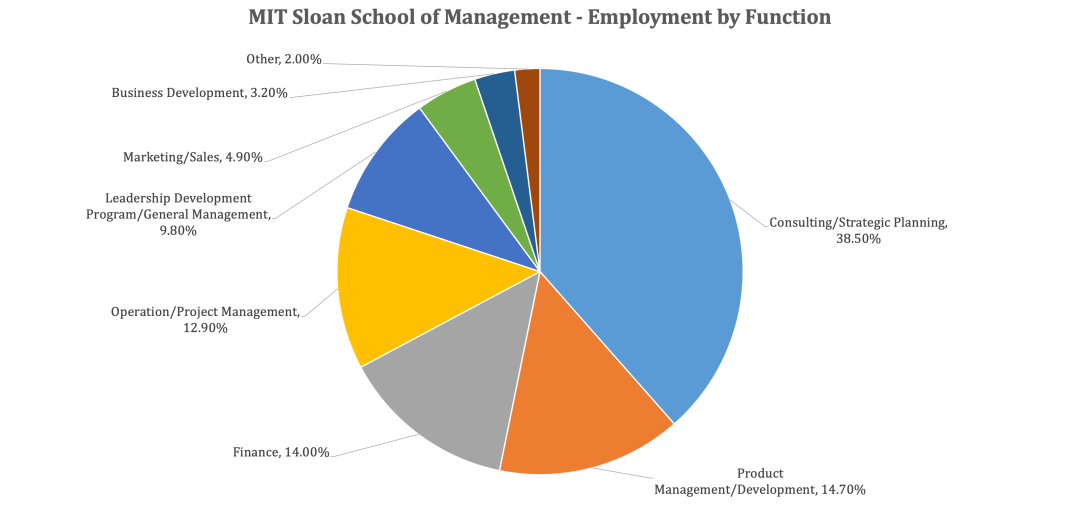 MIT Sloan School of Management - Employment by Function