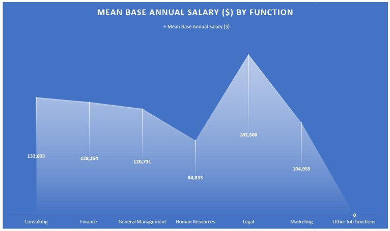 Cornell MBA Program - Mean annual salary by function