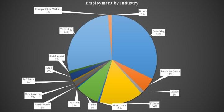 Duke Fuqua MBA - Duke Business School - Employment by industry
