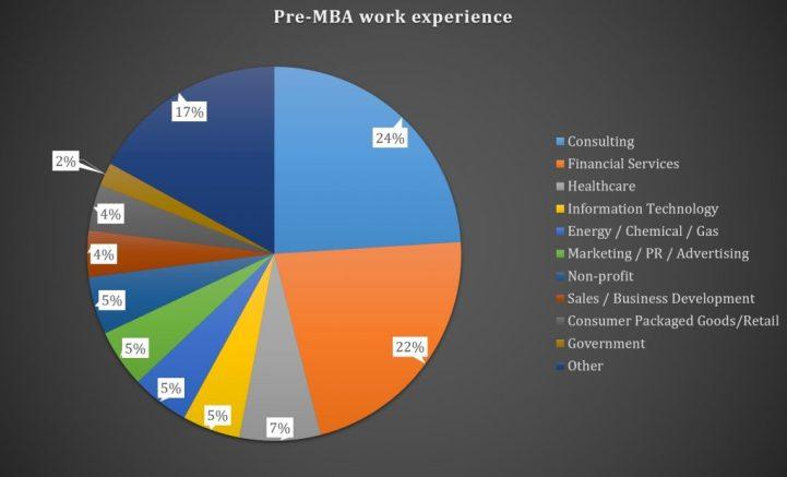 Duke Fuqua MBA - Duke Business School - Pre-MBA Industry and Work Experience