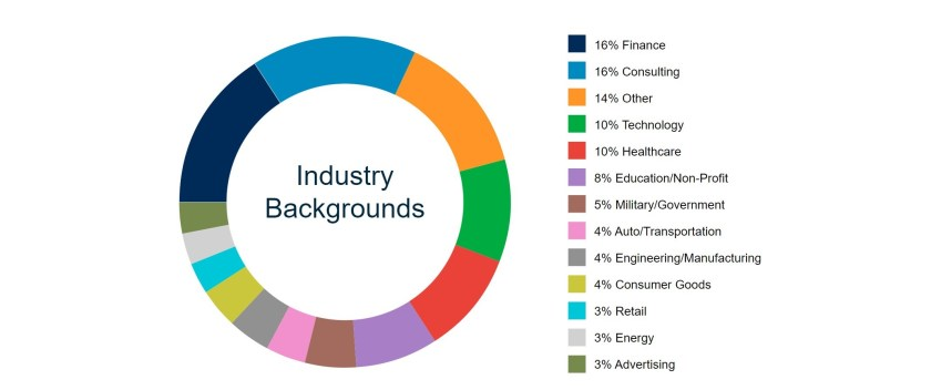 Michigan Ross School of Business - Class Profile - Industry Background of Incoming Class