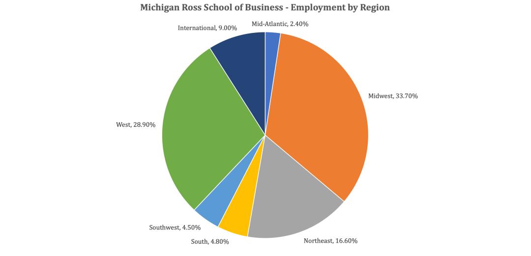 Michigan Ross School of Business - Employment by Region