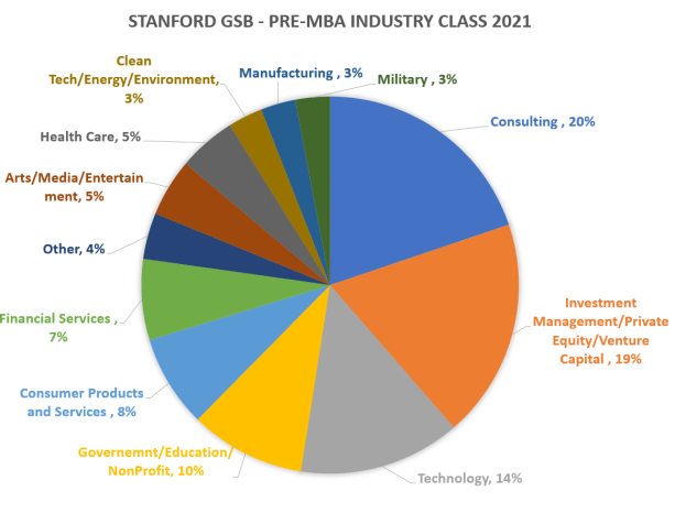Stanford-GSB-pre-MBA-industry-2021-class