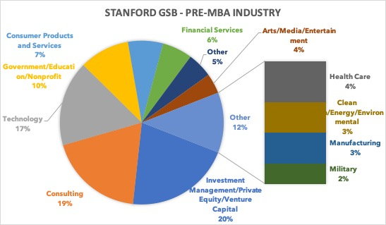 Stanford GSB pre MBA industry
