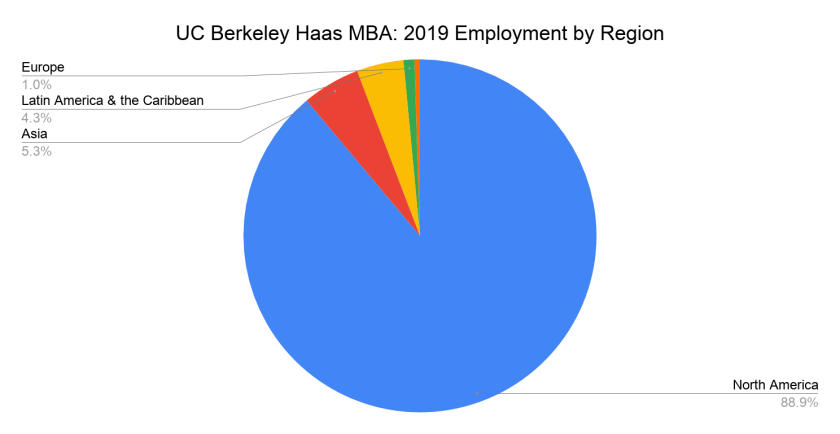 UC Berkeley Haas MBA - 2019 Employment by Region