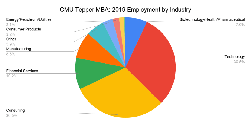 CMU Tepper MBA - 2019 Employment by Industry