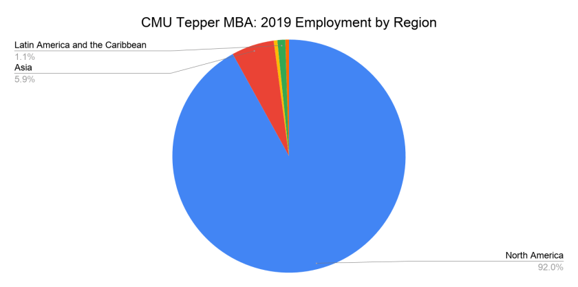CMU Tepper MBA - 2019 Employment by Region