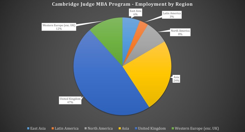 Cambridge Judge Business School MBA Program - Employment by Region